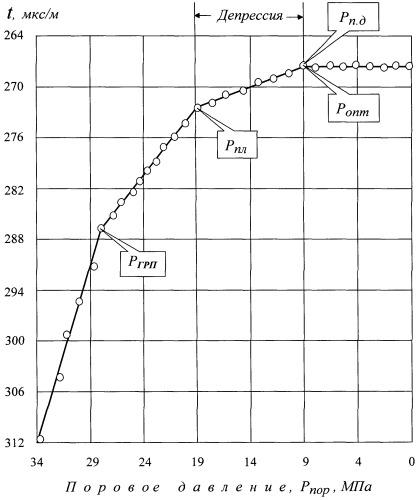 Способ определения оптимальной депрессии на пласт