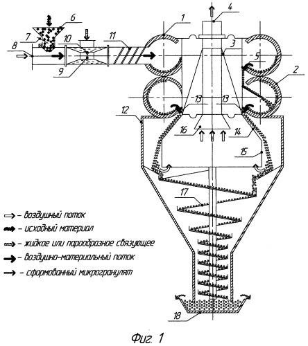 Устройство для пневмомеханического гранулирования техногенных материалов
