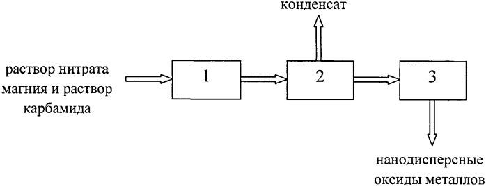 Способ получения нанодисперсных оксидов металлов