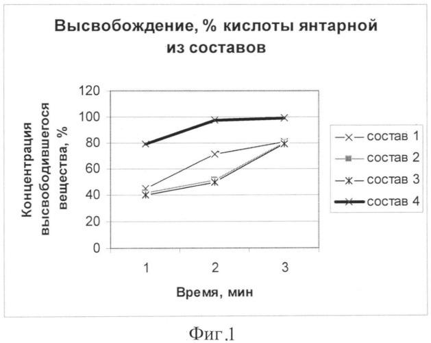 Средство с янтарной кислотой и экстрактом прополиса, обладающее дезинтоксикационной активностью
