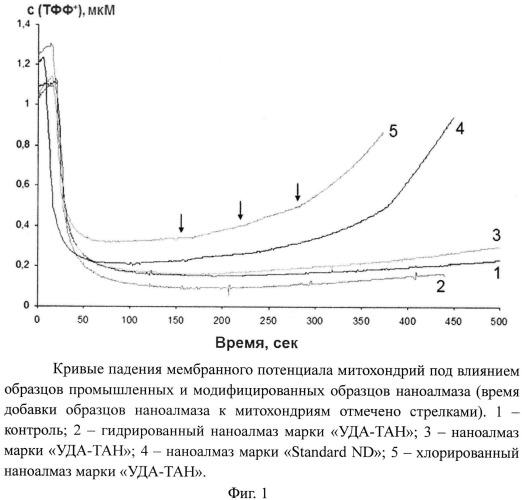 Способ определения биологической неэквивалентности наноалмазов