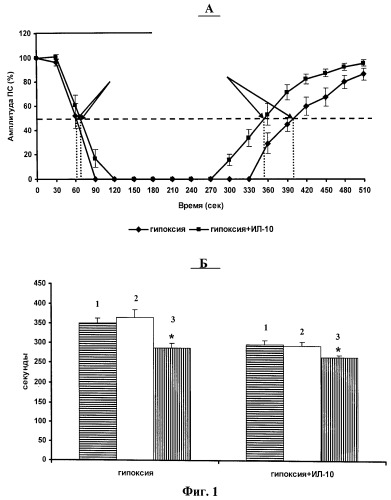 Интерлейкин-10, его применение и композиция на его основе для лечения нейродегенеративных процессов в мозге