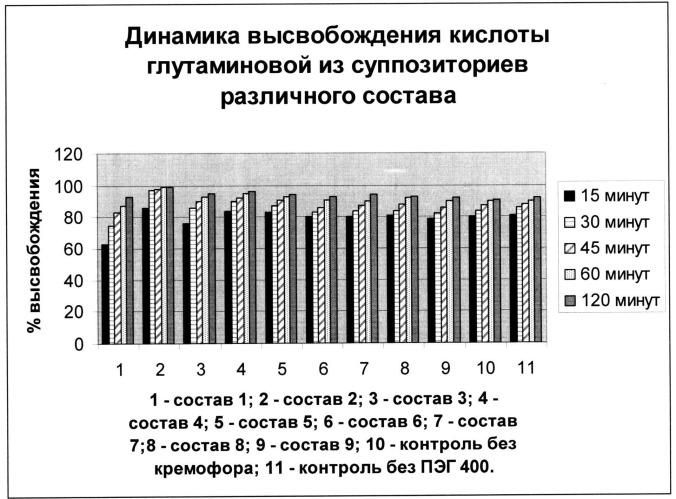Средство с глютаминовой кислотой и экстрактом прополиса, обладающее ноотропной активностью