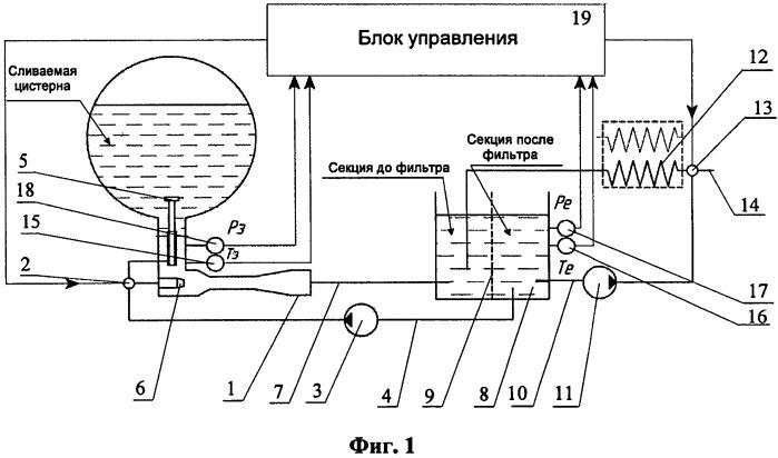 Устройство для разогрева и слива высоковязких нефтепродуктов из цистерны