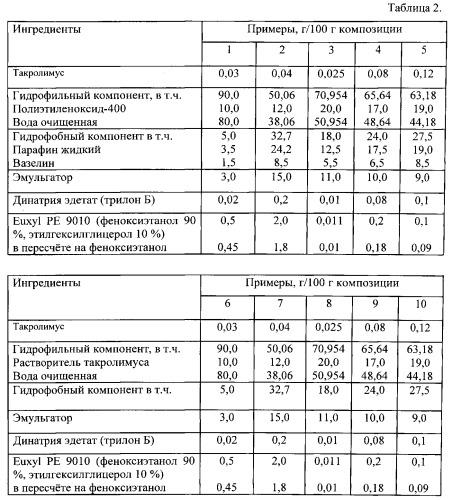 Фармацевтическая композиция для лечения атопического дерматита и способ ее получения