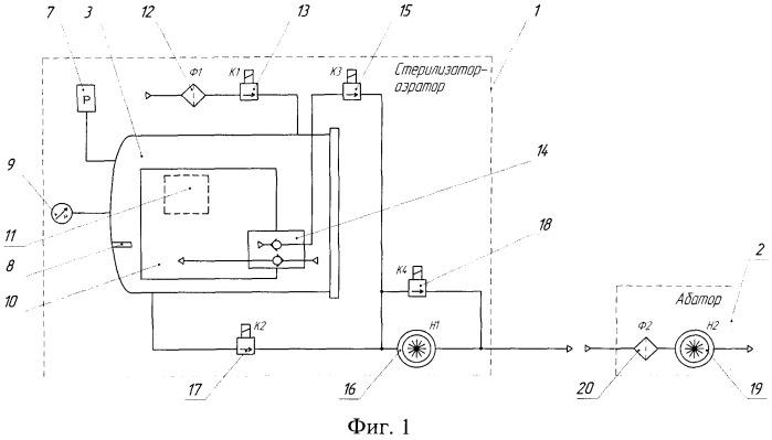 Стерилизатор газовый этиленоксидный