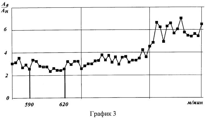 Способ определения оптимальной скорости резания в процессе металлообработки