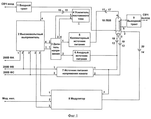 Способ стабилизации параметров лампы бегущей волны (лбв) при настройке передатчика свч