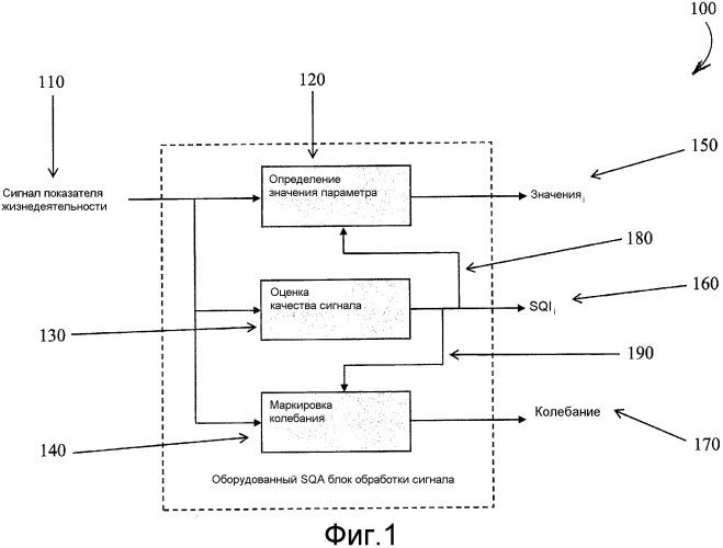 Система и способ автоматического захвата и архивирования клинически значимых показателей жизнедеятельности