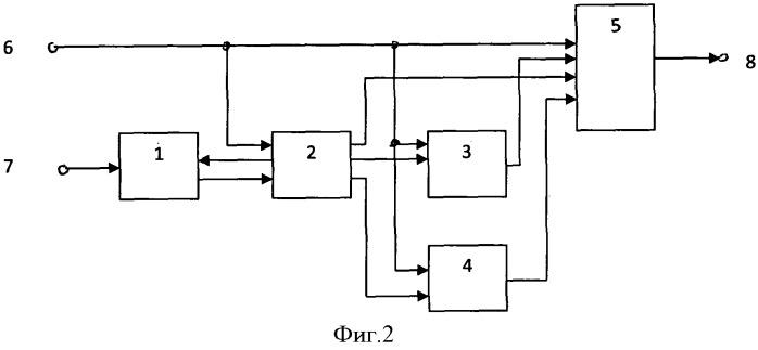 Система переформирования объекта в запросе доступа