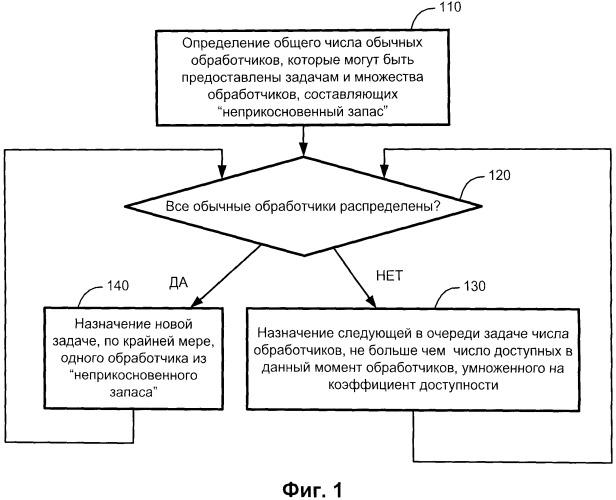 Способ распределения задач сервером вычислительной системы, машиночитаемый носитель информации и система для реализации способа