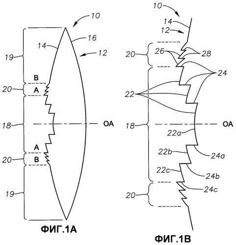 Интерокулярная линза с переменной коррекцией хроматической аберрации