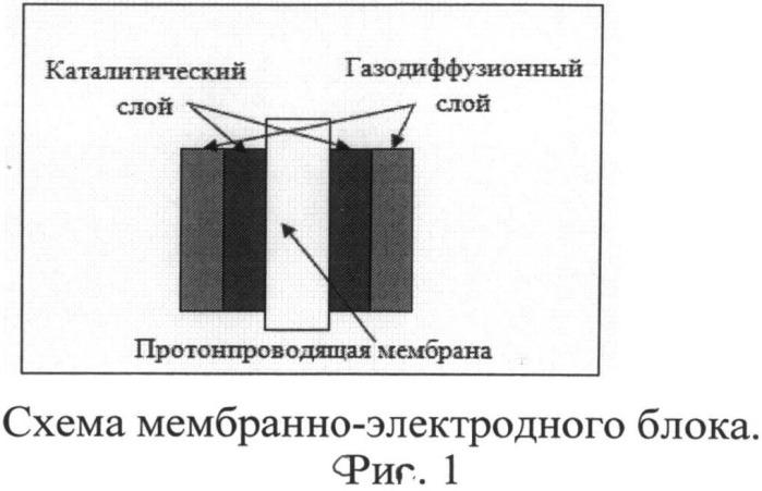 Способ получения платинусодержащих катализаторов на наноуглеродных носителях