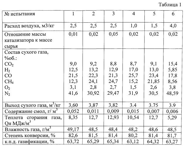 Способ каталитической газификации биомассы с получением газообразных топлив