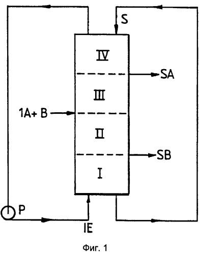 Способ хроматографического разделения с псевдодвижущимся слоем