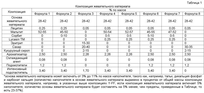 Система и способ формования и раскатывания жевательного материала и/или изменения температуры жевательнного материала