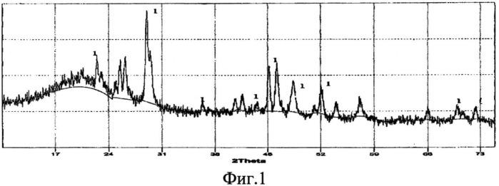 Электролитический способ получения наноразмерного порошка дисилицида церия