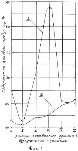 Способ гидромеханического обогащения буроугольных продуктов скважинной гидродобычи и технологическая линия для его реализации