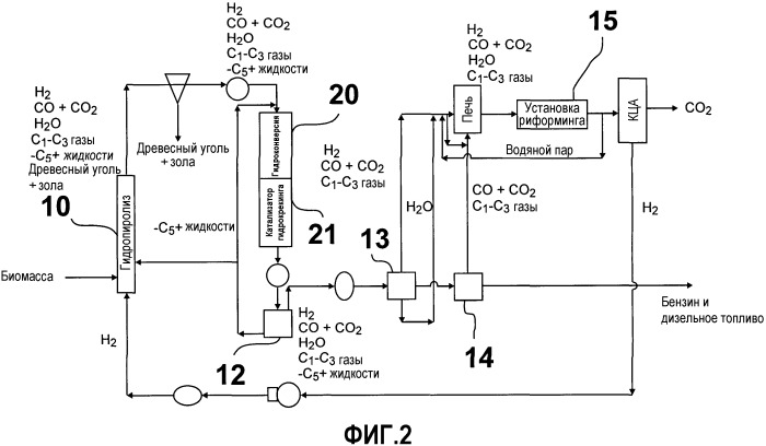 Гидропиролиз биомассы для получения высококачественных жидких топлив