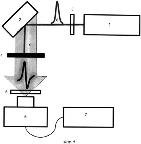 Способ генерации электромагнитного излучения в терагерцовом диапазоне и устройство для получения электромагнитного излучения в терагерцовом диапазоне