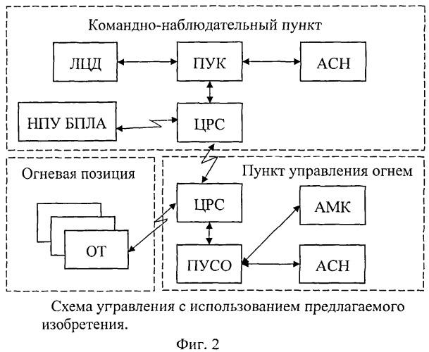Способ управления комплексами вооружения формирований артиллерии при стрельбе