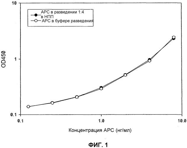 Моноклональные антитела против активированного протеина с