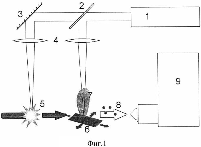 Способ анализа химического состава материалов
