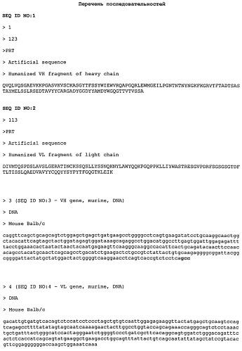 Гуманизированное антитело и антигенсвязывающий фрагмент (fab), связывающиеся с интерфероном- γ человека, фрагменты днк, кодирующие указанное антитело и антигенсвязывающий фрагмент, клетка, трансформированная фрагментом днк, и способ получения указанного антитела и антигенсвязывающего фрагмента