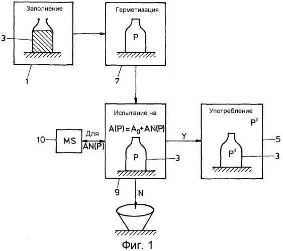 Способ и установка для испытания контейнеров на утечку