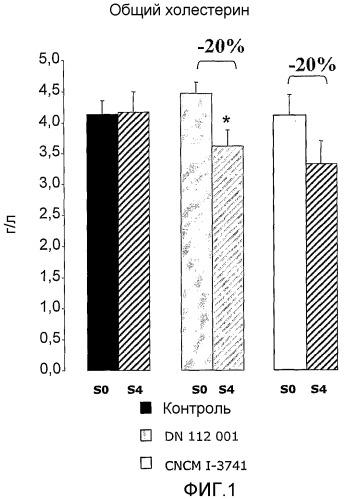 Штамм lactobacillus delbrueckii, снижающий содержание холестерина в крови