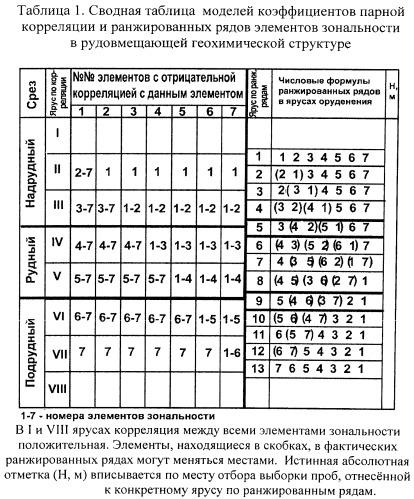 Способ определения уровня эрозионного среза рудопроявлений, эндогенных геохимических аномалий с целью их перспективной оценки