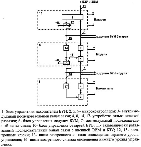 Иерархическая трехуровневая система управления высоковольтной батареей электрических накопителей энергии