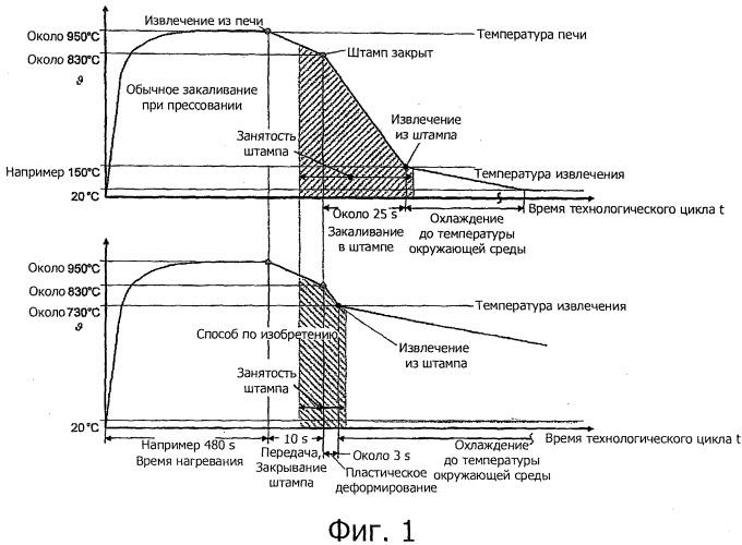 Способ изготовления конструктивного элемента из стали, способной к самозакаливанию на воздухе, и конструктивный элемент, изготовленный этим способом