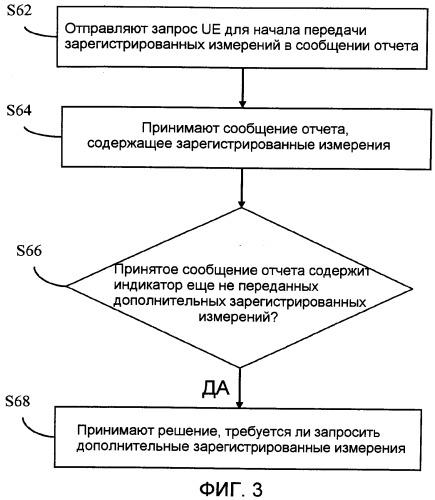 Основанное на сети управление сообщениями отчета в сети беспроводной связи