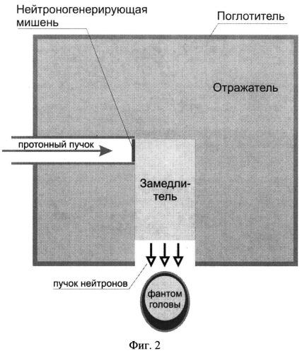 Система формирования пучка нейтронов