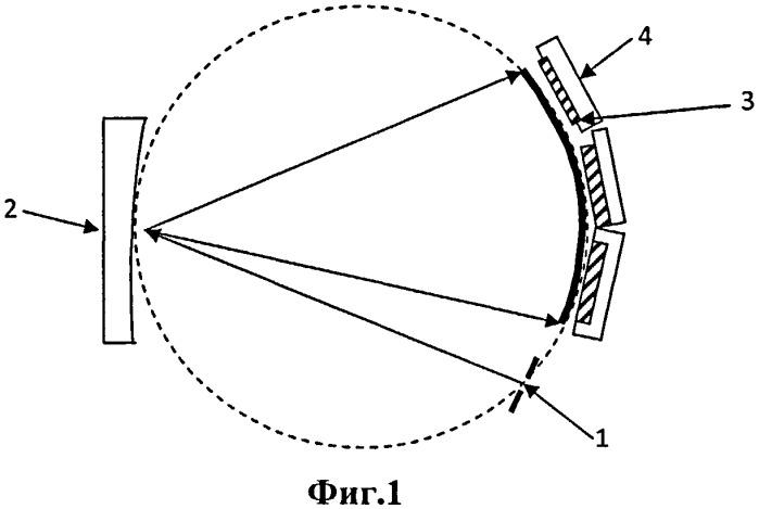 Многоканальный оптический спектрометр