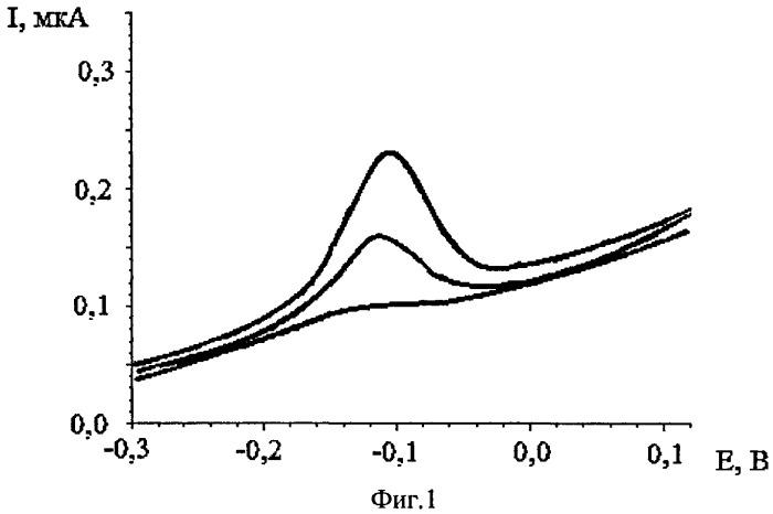 Способ определения родия в водных растворах методом инверсионной вольтамперометрии по пику селективного электроокисления индия из интерметаллического соединения rhx iny