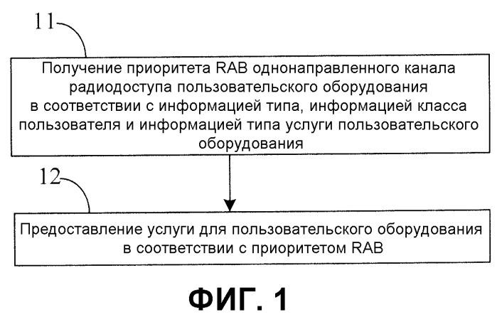 Способ и устройство для предоставления дифференцированной услуги для пользовательского оборудования