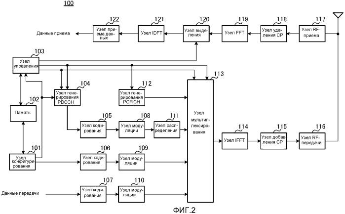 Устройство передачи и способ передачи
