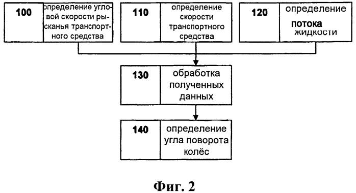 Способ и система для определения угла поворота колёс