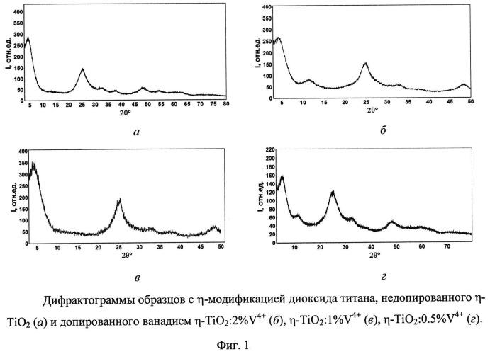Способ приготовления фотокатализатора на основе η-модификации диоксида титана, допированного ванадием, активного в видимой области спектра
