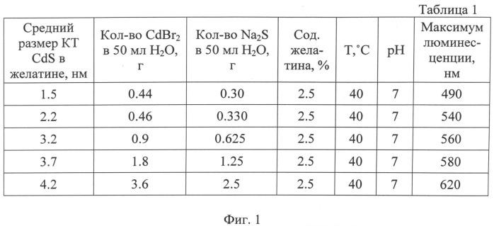 Способ получения полупроводниковых коллоидных квантовых точек сульфида кадмия