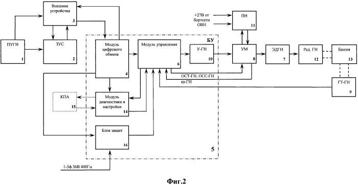 Привод горизонтального наведения и стабилизации