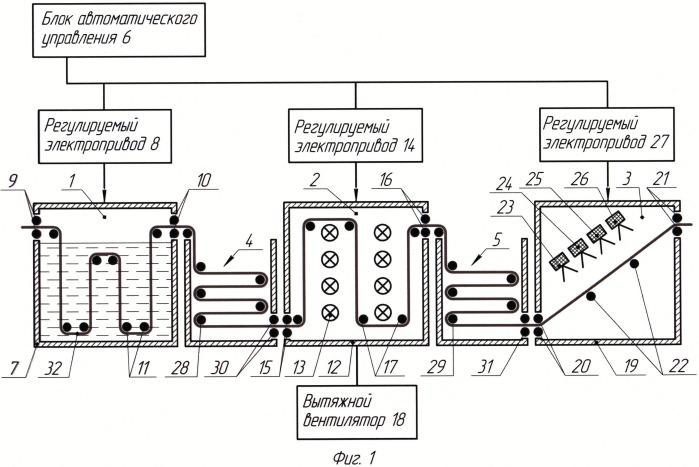 Автоматизированная технологическая линия для поверхностной модификации наночастицами серебра полимерного волокнистого материала