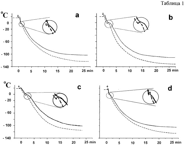 Способ снижения низкотемпературного скачка растворов криопротекторов