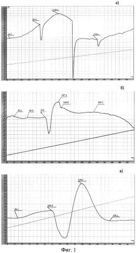 Способ получения органического термостойкого наполнителя для термоэрозионностойкого бронепокрытия вкладного заряда смесевого твердого ракетного топлива