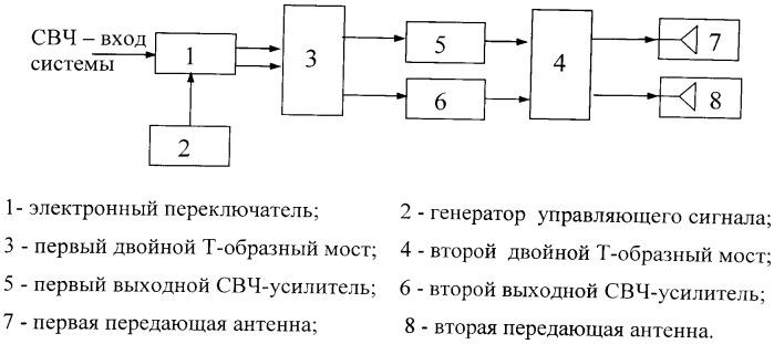 Выходная система передатчика помех