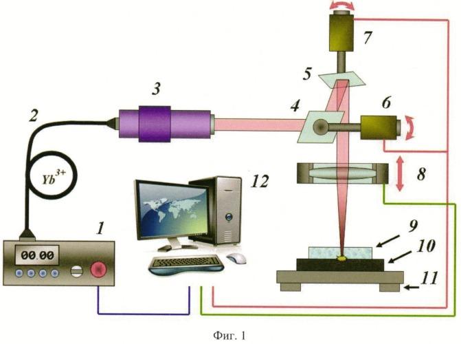Способ формирования массива микрооптических элементов