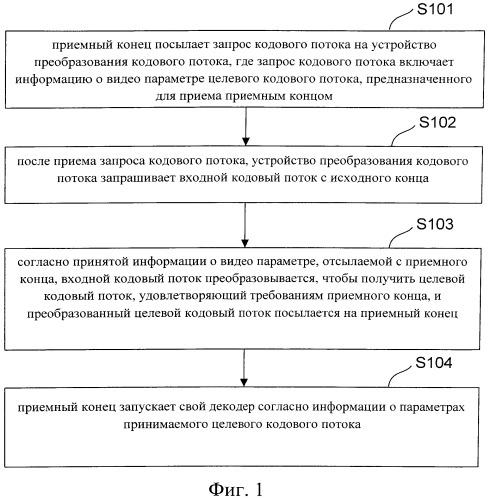 Способ, система и устройство для получения значения набора параметров потока видеокода в службе транскодирования