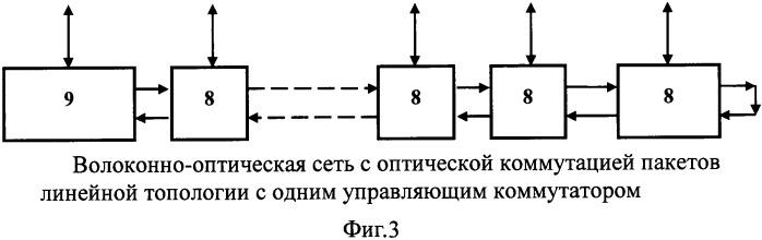 Способ построения волоконно-оптической сети с оптической коммутацией пакетов и сеть, реализующая данный способ